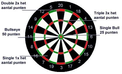 Indeling dartbord © Dartnet.nl